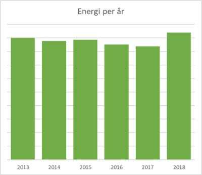 Solenergi varierer fra år til år