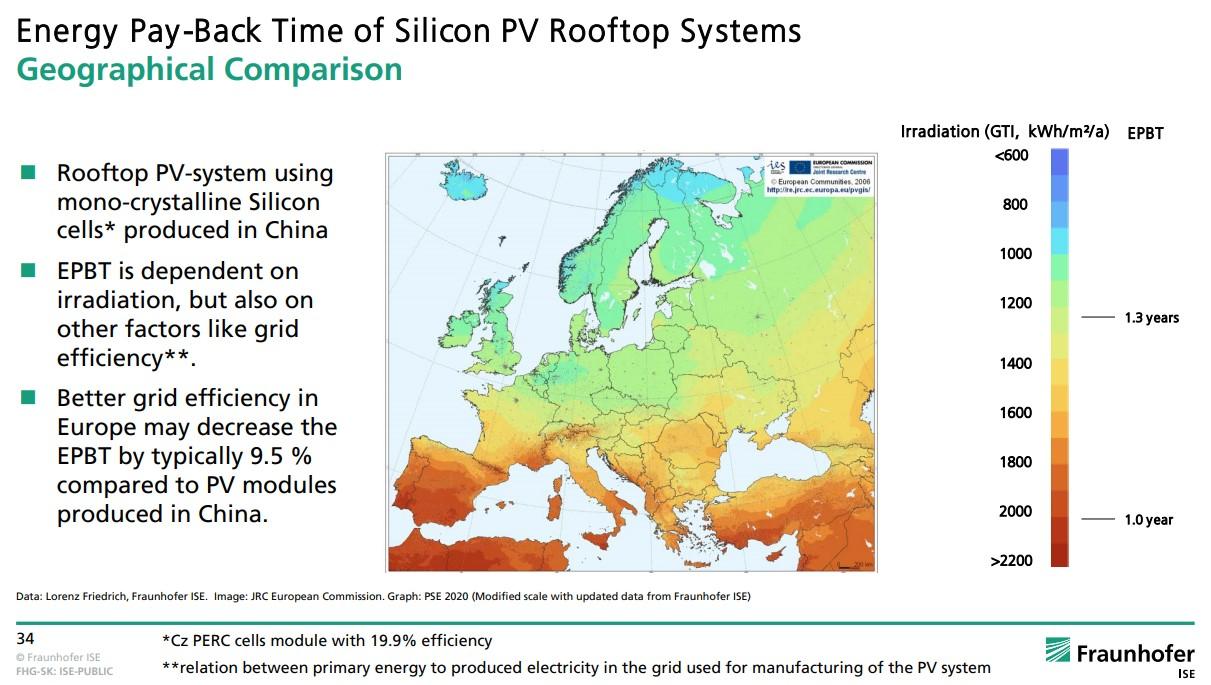 Energiproduksjon i solceller i forhold til energiforbruk i produksjon av solceller