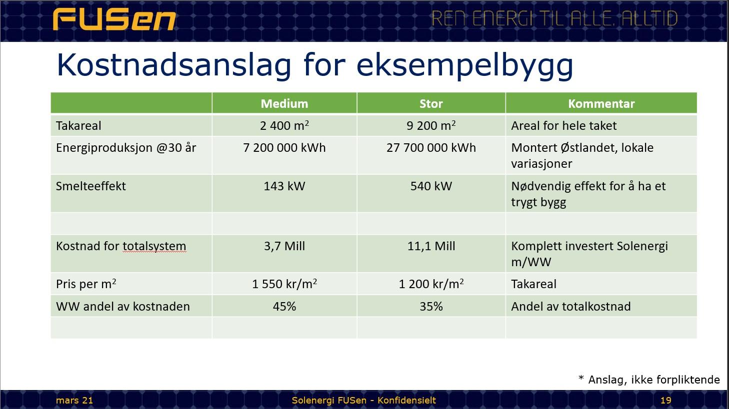 Snøsmelting med solceller - kostnadsoverslag