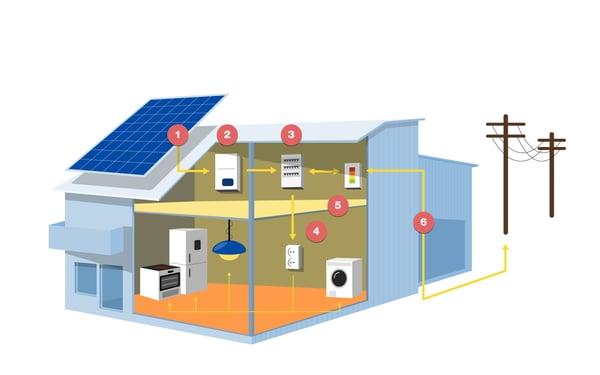 Solenergianlegg oversikt