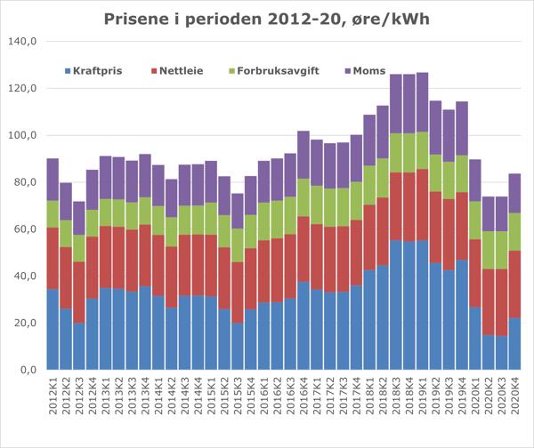 Strømpris 2012-20