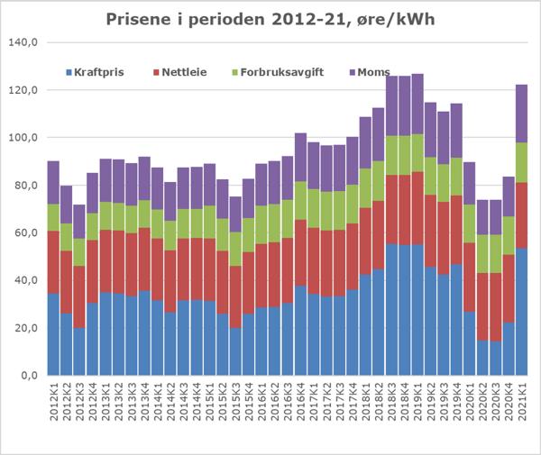 Strømpriser 2012-21