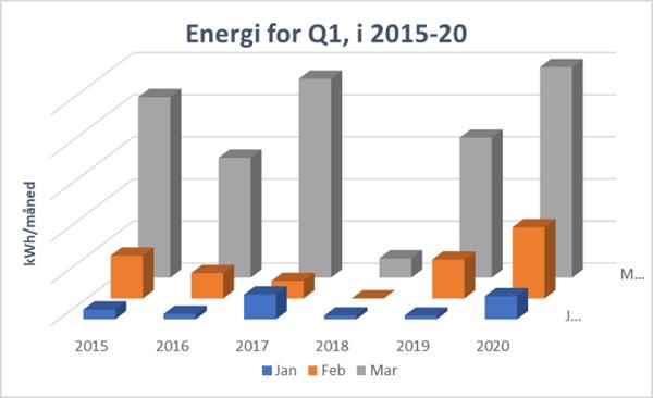 kWh-i-Q1-per-maned